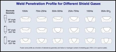 Weld Penetration Profile for Different Shield Gases