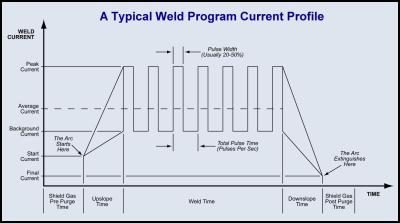 Typical Weld Current Profile